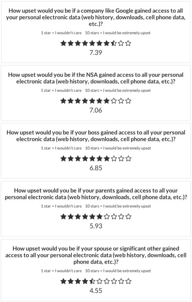 What's worse than your mom seeing your web history? The NSA, Google